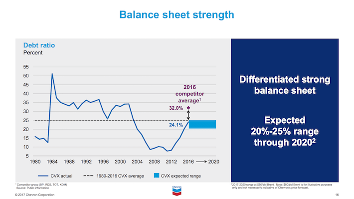 CVX Balance Sheet Strength
