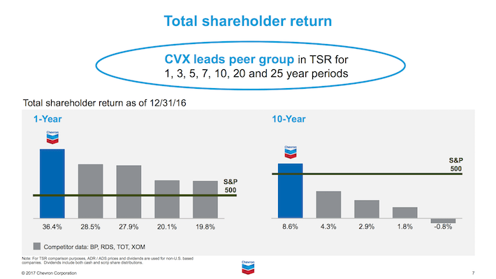 CVX Total Shareholder Return