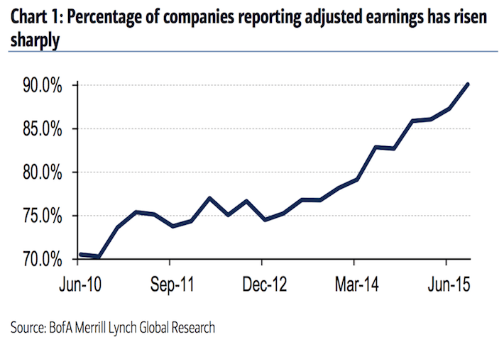 Percentage of Companies Reporting Adjusted Earnings Has Risen Sharply