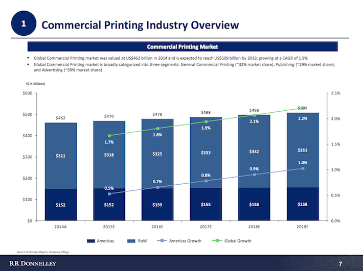 Commerical Printing Industry Overview