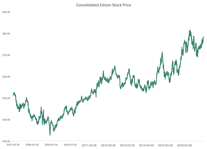 Consolidated Edison Stock Price