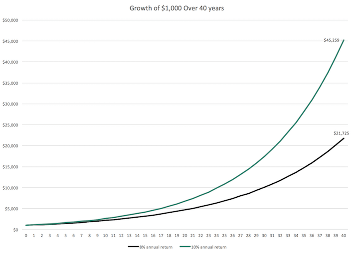 Growth of $1,000 Over 40 Years