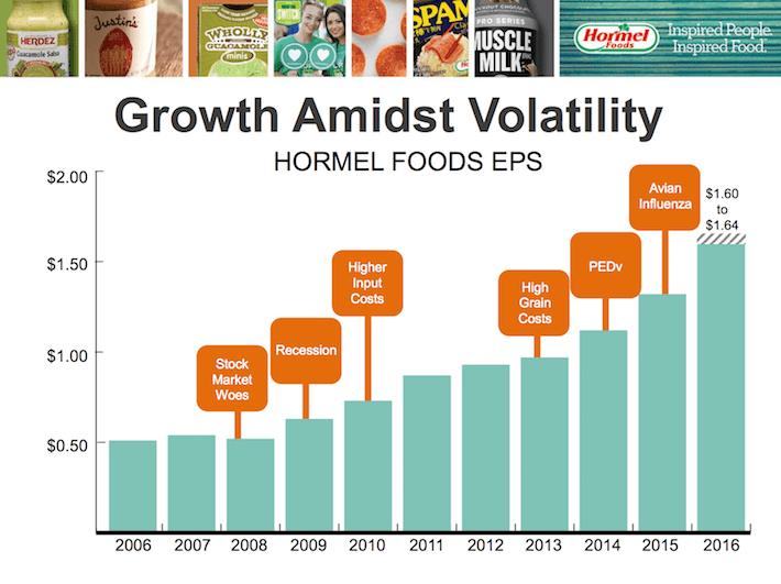HRL Growth Admidst Volatility