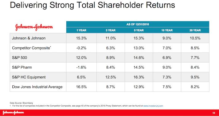 JNJ Delivering Strong Total Shareholder Returns