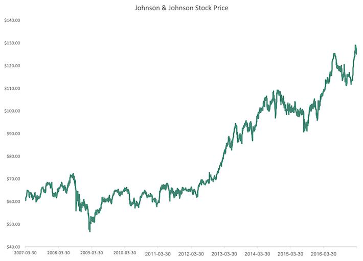 JNJ Stock Price