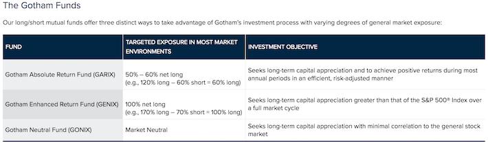 Joel Greenblatt The Gotham Funds