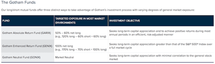 Joel Greenblatt The Gotham Funds