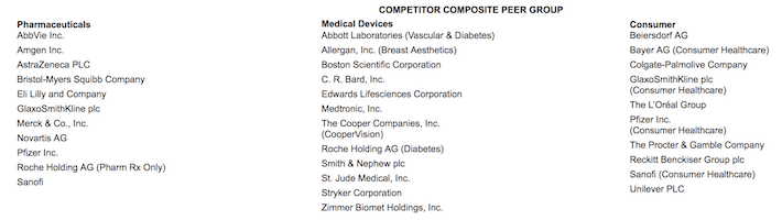 Johnson & Johnson Competitor Composite Peer Group