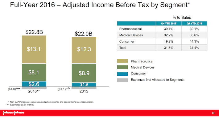 Johnson & Johnson Full-Year 2016 Adjusted Income Before Tax By Segment