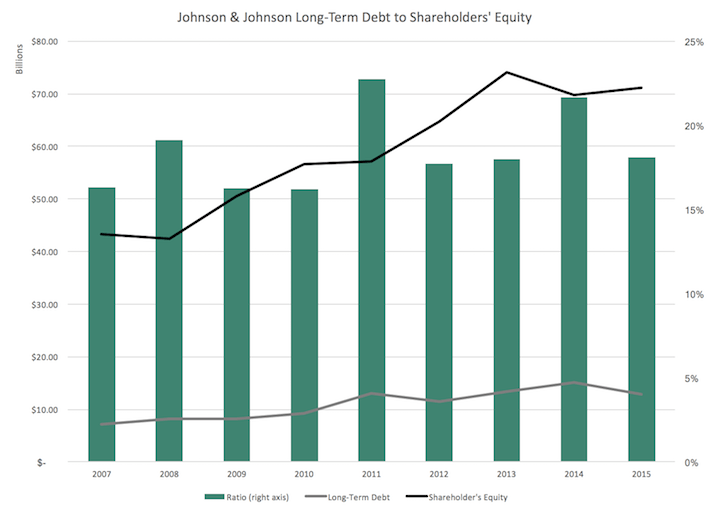 Johnson & Johnson Long-Term Debt to Shareholders' Equity