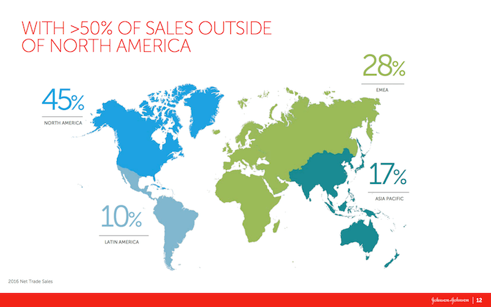 Johnson & Johnson With 50% of Sales Outside of North America
