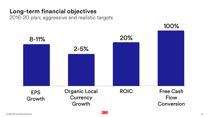 MMM Long-Term Financial Objectives