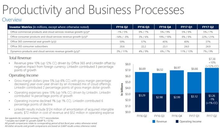 MSFT Productivity