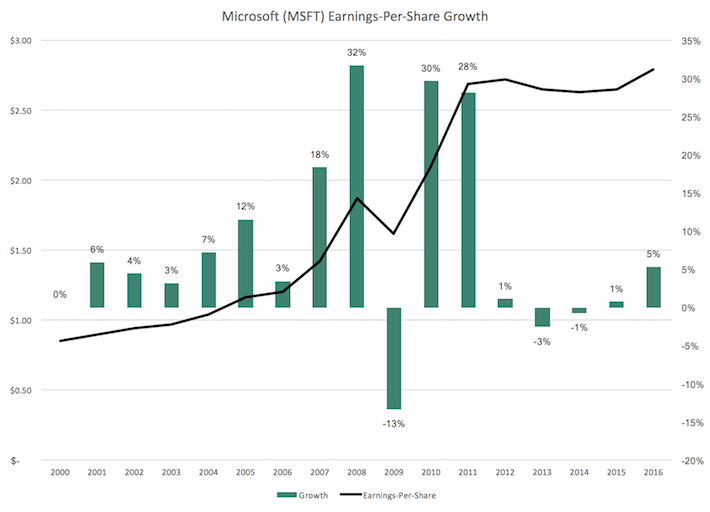 Microsoft Earnings-Per-Share Growth