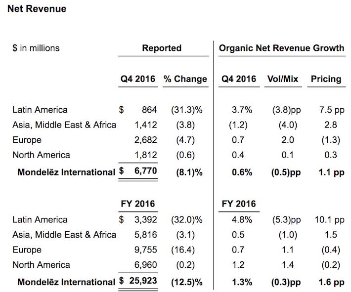 Mondelez Net Revenue