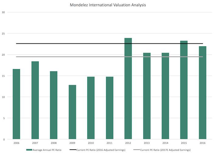Mondelez Valuation Analysis