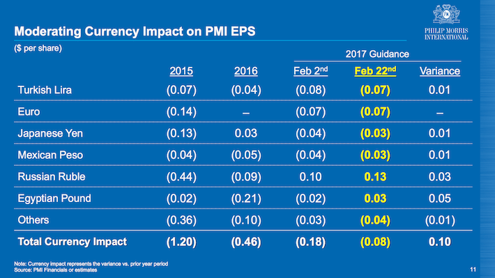 PMI Moderating Currency Impact on PMI EPS