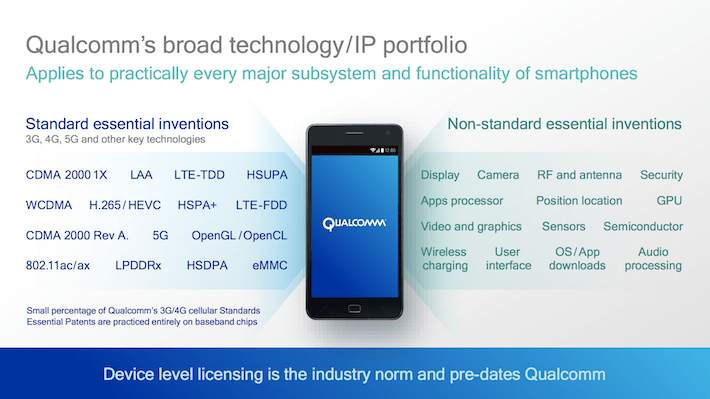 QCOM Qualcomm's Broad Technology:IP Portfolio
