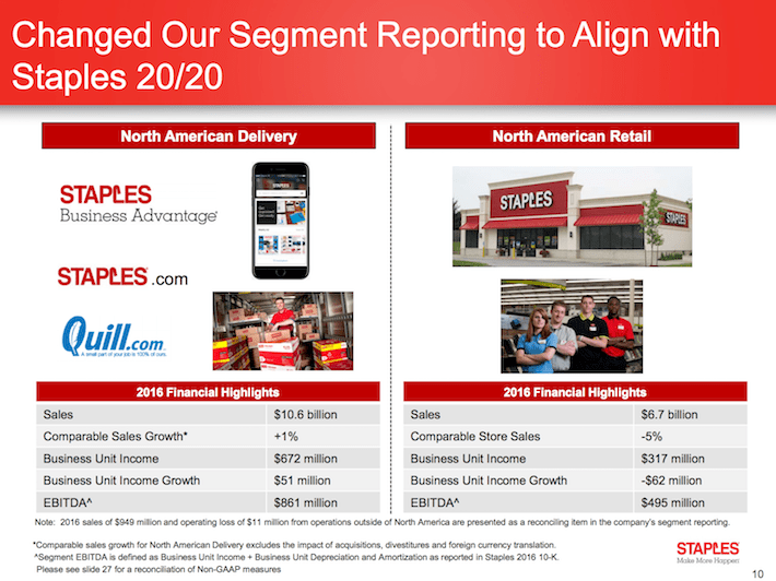 SPLS Changed Our Segment Reporting to Align With Staples 20:20