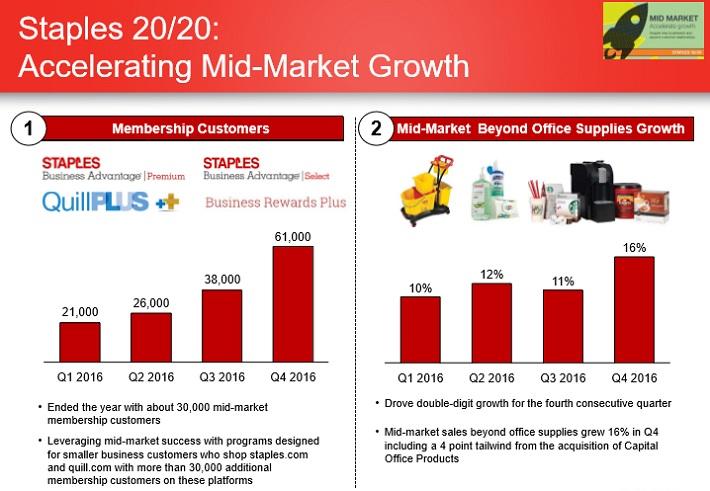 SPLS Mid-Market