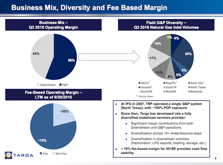TGRP Business Mix, Diversity, and Fee Based Margin