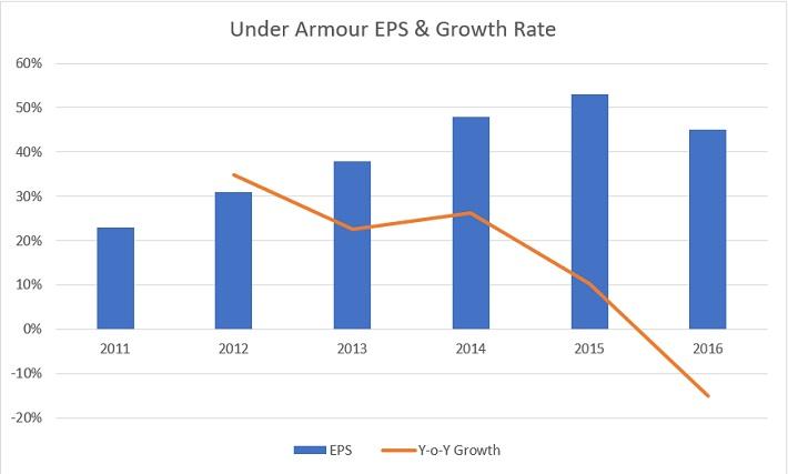 UA Growth