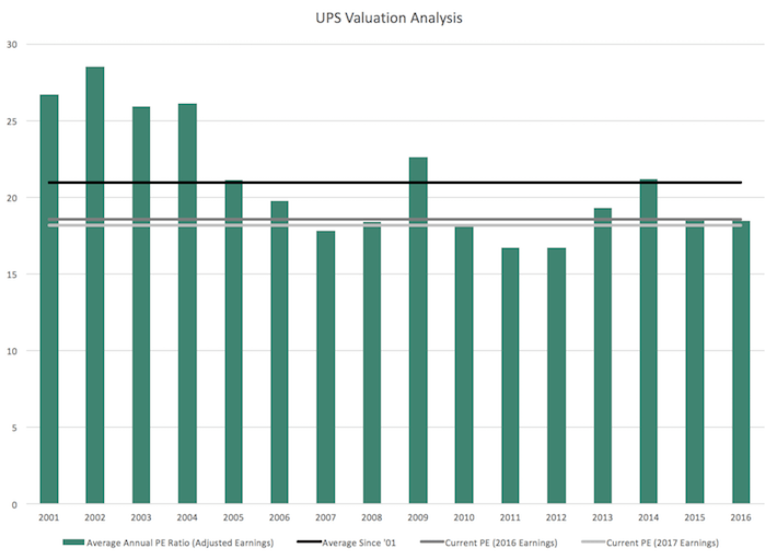 UPS Valuation Analysis