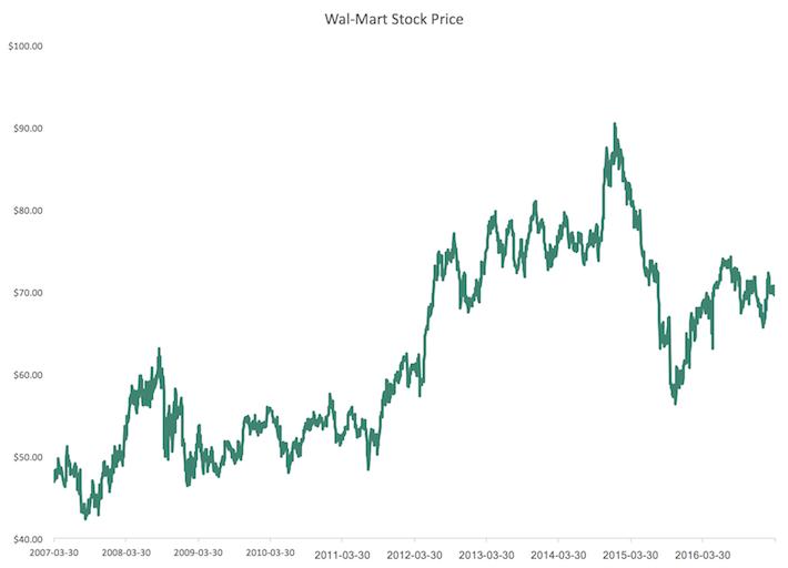 WMT Stock Price