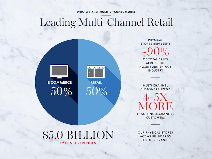 WSM Leading Multi-Channel Retail