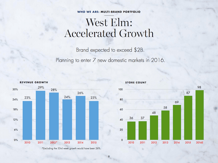 WSM West Elm - Accelerated Growth