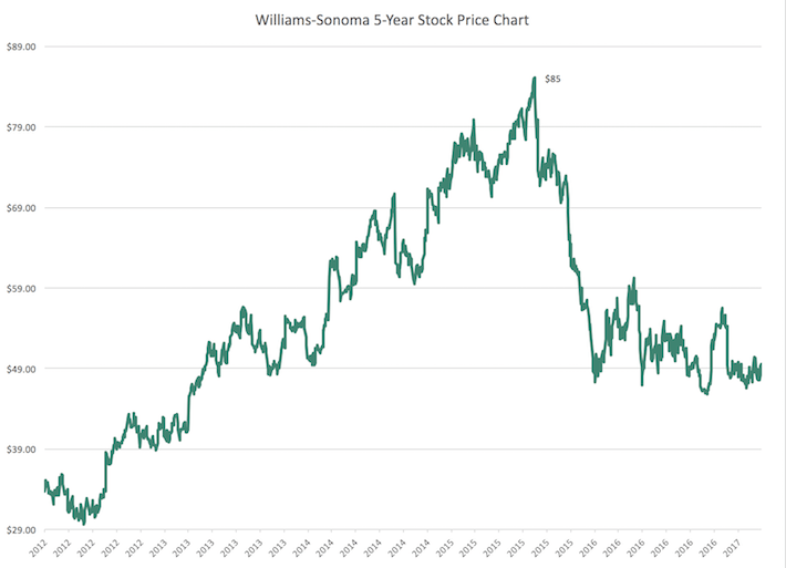 WSM Williams-Sonoma 5-Year Stock Price Chart