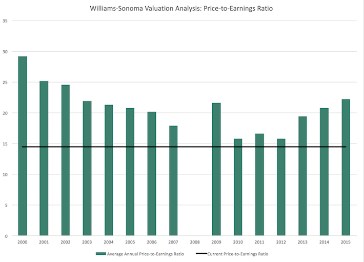Williams-Sonoma Valuation Analysis - Price-to-Earnings Ratio