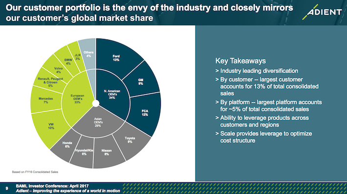 ADNT Our Customer Portfolio Is The Envy Of The Industry and Closely Mirrors Our Customer's Global Market Share