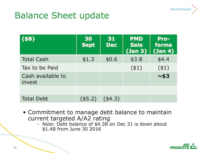 APD Balance Sheet Update
