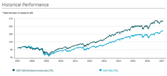 Dividend Aristocrats Historical Performance Chart