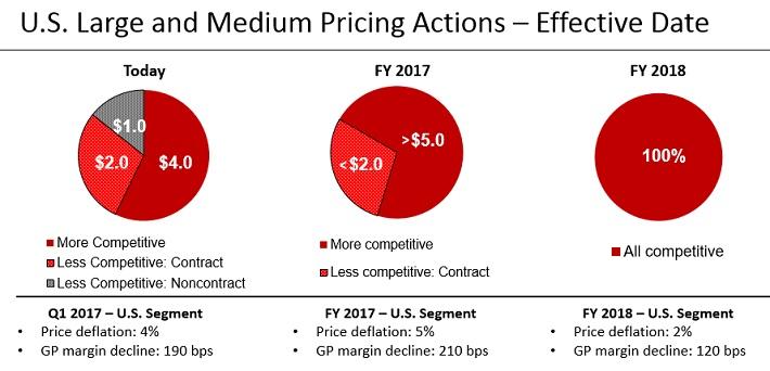 GWW Pricing