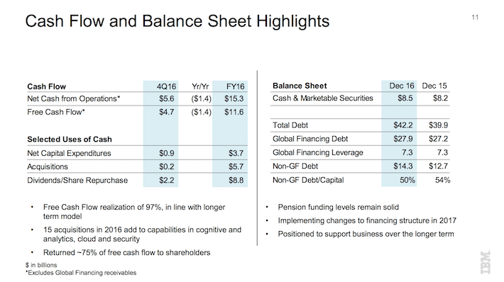 IBM Cash Flow and Balance Sheet Highlights
