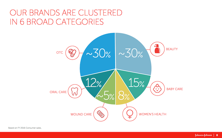 JNJ Our Brands Are Clustered in 6 Broad Categories