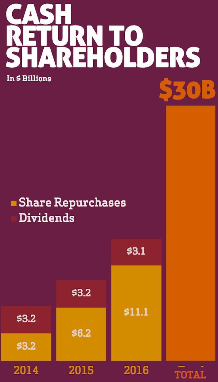 MCD Cash Return to Shareholders