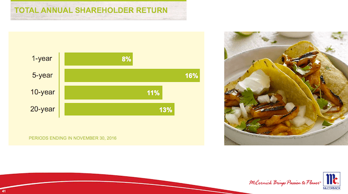 MKC Total Annual Shareholder Return