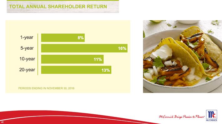 MKC Total Annual Shareholder Return