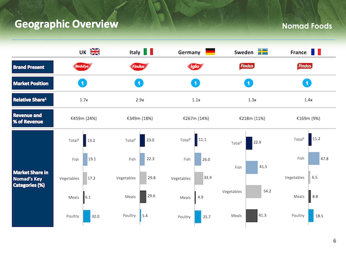 NOMD Geographic Overview