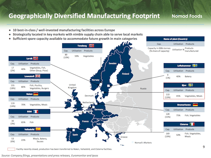 NOMD Geographically Diversified Manufacturing Footprint