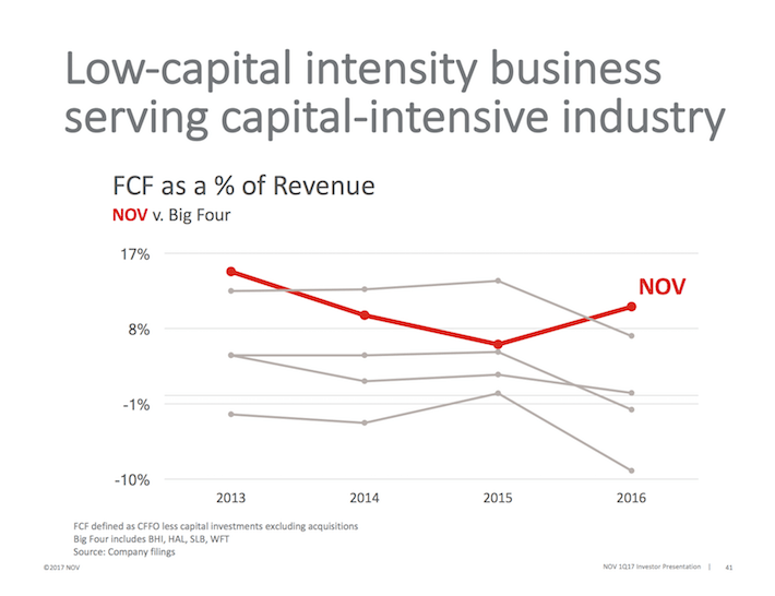 NOV Low-Vapital Intensity Business Serving Capital-Intensive Industry