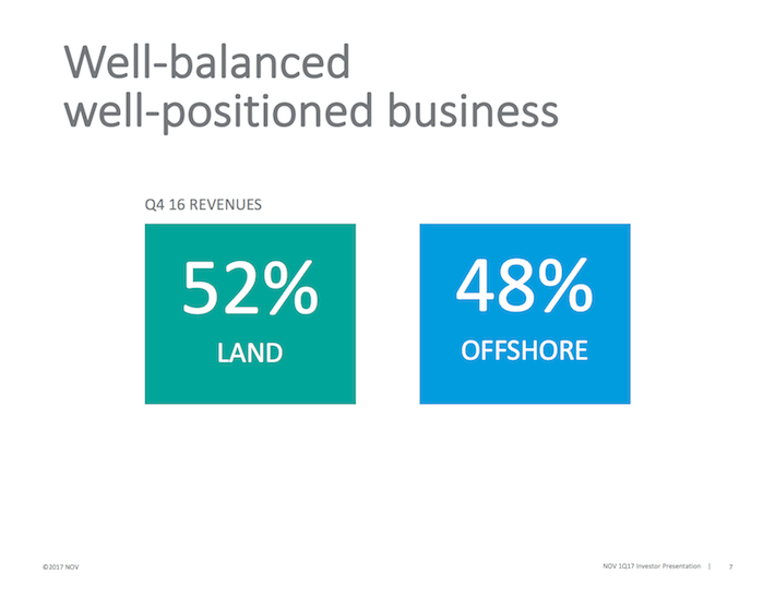 NOV Well-balanced well-positioned business
