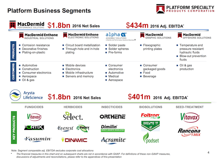 PAH Platform Business Segments