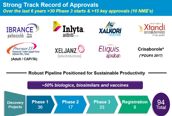 PFE Approvals