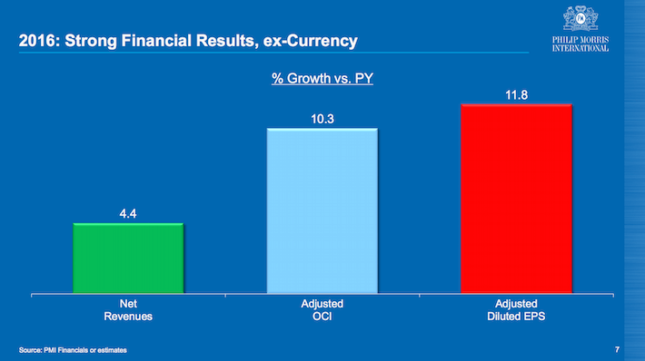 PM 2016 Strong Financial Results ex-Currency