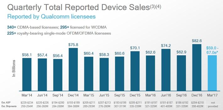 QCOM Device Sales
