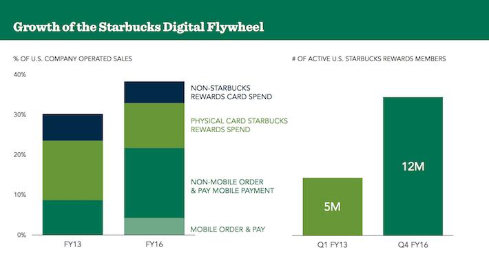 SBUX Starbucks Growth of the Starbucks Digital Flywheel